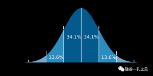 心理测试的维度与模型